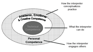 Graphic showing concentric circles of competence: personal; academic, emotional, creative; and technical
